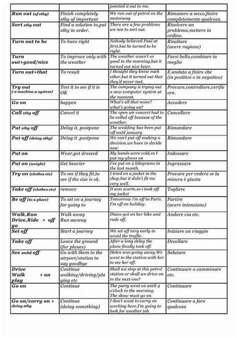 Phrasal Verbs, Definitions and Examples – Detailed List