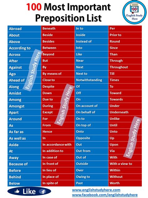 100 Most Important Preposition List - English Study Here