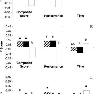 (PDF) Fe treatment normalizes cognitive functioning in