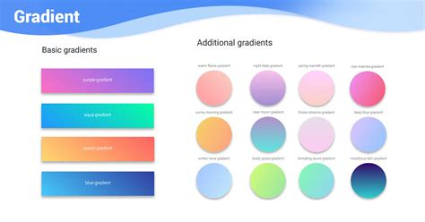Bootstrap Gradient - examples & tutorial